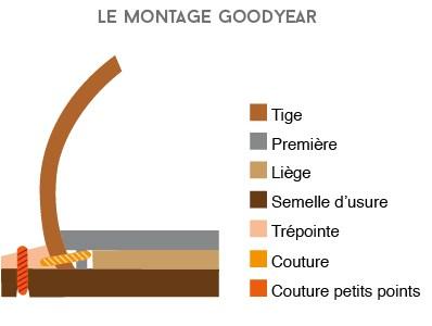 montage-cousu-goodyear.jpg