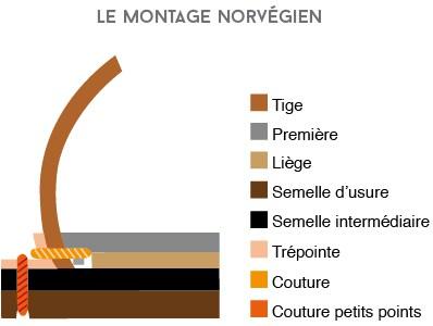 montage-cousu-norvégien.jpg