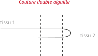 guide-pratique-couture-double-aiguille